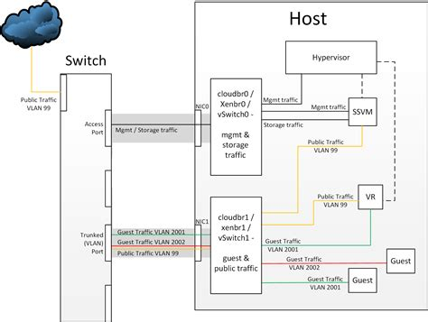 physical layout of network cloudstack architecture diagram cloudstack get free