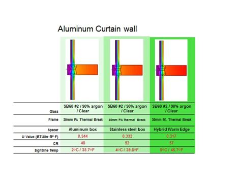 r value of curtains curtain wall r value savae org