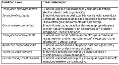 Modelo Curriculum Habilidades Destrezas Hacia La Calidad De La Ense 241 Anza De Los Negocios Digitales P 225 3 Monografias