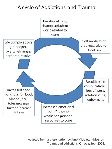 addiction diagram addictions addictions and cycle in which