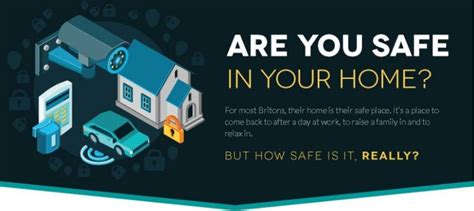 are you safe in your home the history and future of