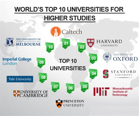 Top 5 Universities In The World For Mba by Top 10 Best Universities In The World 2016