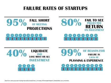 Startup Right After Mba And Failed by Startups Capacity Consulting