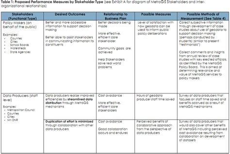 performance management plan template performance magazine metrogis performance magazine