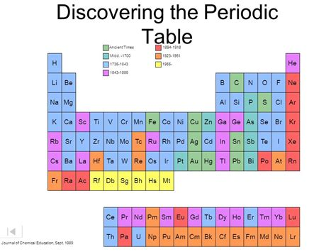 What Is Si On The Periodic Table by Periodic Table The Noble Gases Ppt
