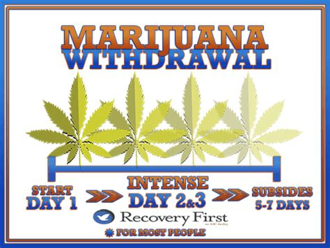 Length Of Detox by Does Marijuana Cause Withdrawals Recovery