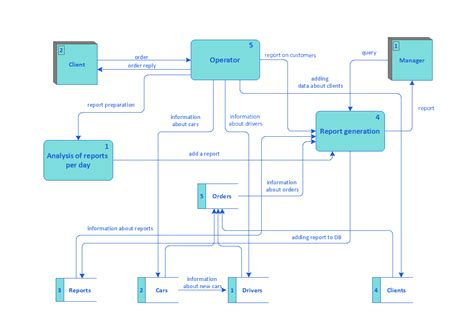 physical data flow diagram visio physical free engine