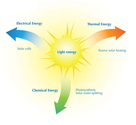 Definition Of Light by Light Energy Definition For X Machines