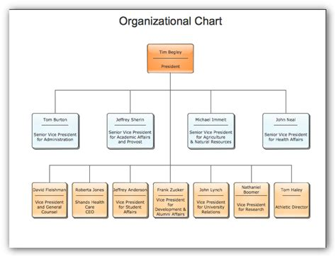 horizontal organization chart template best resumes