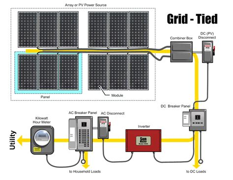 solar panel system wiring diagram circuit and schematics