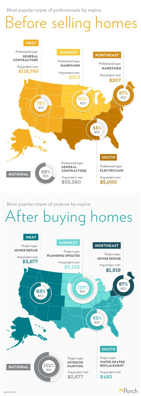 porch releases home improvement data trends report