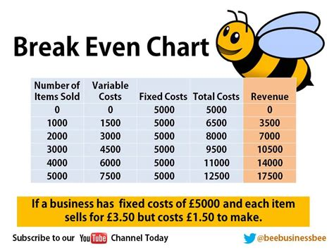 bee business bee bee business bee business even presentation