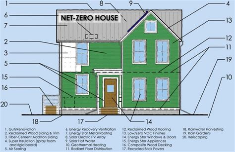 zero energy home kits premier home kits blog