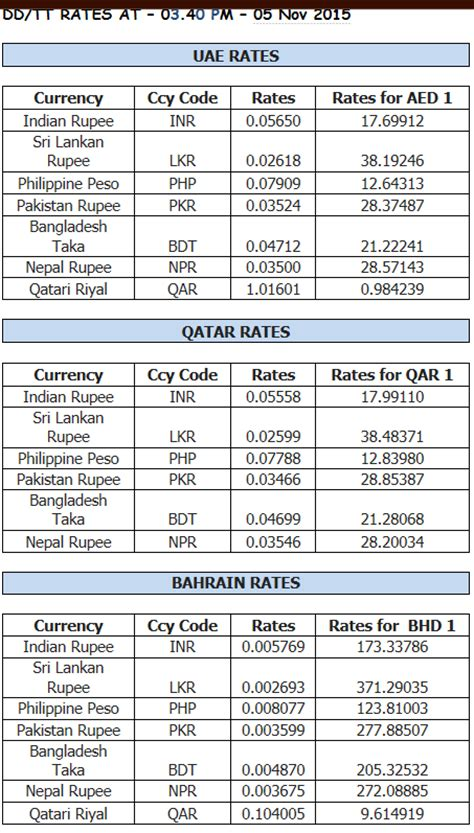 Forex Exchange Rates In Pakistan Today | pakistan forex currency exchange rate today ofosixijudu