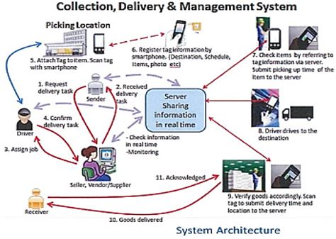 design online shipment tracking system collection delivery management system cdms inventory