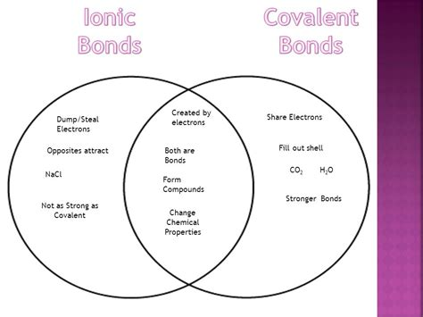 concept review section covalent bonds diagram ionic and covalent bonds choice image how to