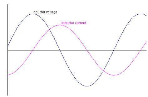 inductor graph current power factor voltage and current waveforms