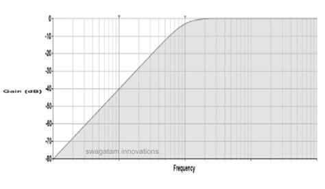 high pass filter calculator graph design a high pass filter circuit quickly