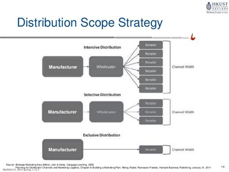 distribution strategy template distribution strategies 4210