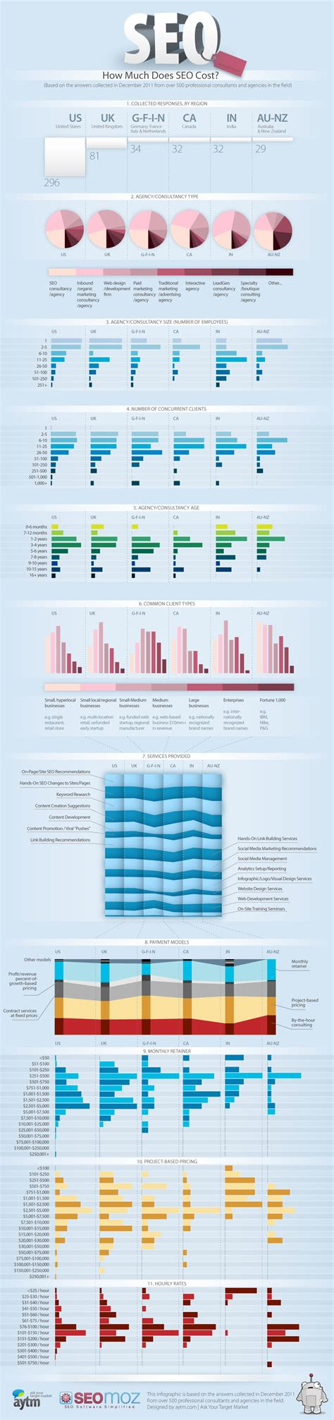 how much does a survey cost when buying a house infographic how much does seo cost
