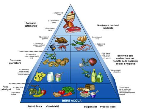 la nuova piramide alimentare la piramide alimentare tuttonutrizione