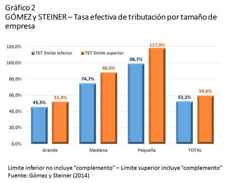 tasa efectiva brasil 2015 articulos de hernan avenda 209 o cruz tasa efectiva de