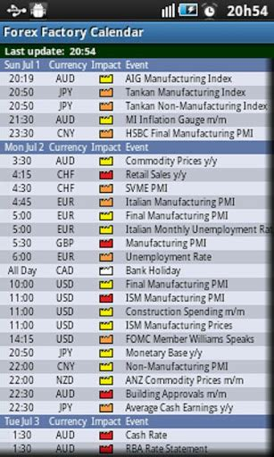 Forex Factory Calendar Forex Factory Calendar For Android Forex Factory