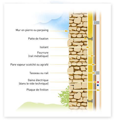 l isolation des murs alec