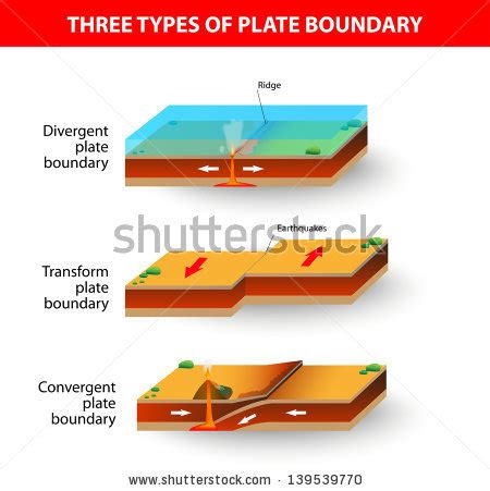 convergent boundary diagram lithosphere stock images royalty free images vectors