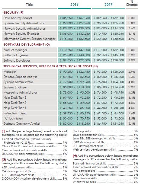 salario das profissoes 2016 tabela salarial 2016 assistente administrativo tabela de