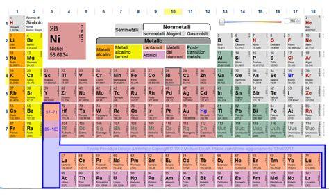 tavola periodica degli elementi con numero di ossidazione cenni sulla nomenclatura della sostanze chimiche