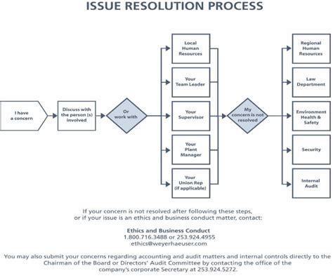 issue resolution flowchart issue resolution flowchart create a flowchart