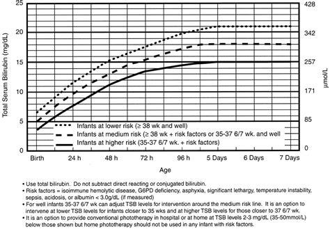 neonatal jaundice light therapy newborn bilirubin chart newborn bilirubin level chart