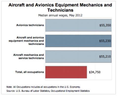 average salary of a aircraft sheet metal mechanic