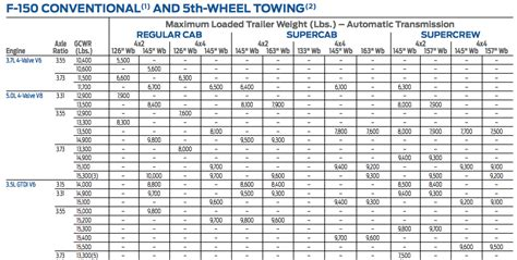 2012 ford f150 towing capacity truck towing capacity chart 2017 2018 best cars reviews