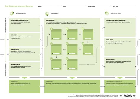 journey map template visualizing the customer experience using customer