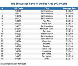 average rent by zip code top 20 list of the bay area s most expensive zip codes according to rentafe san francisco