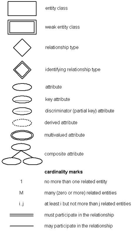 er diagram symbols and meaning er diagram symbols gif 472 215 783 cs348