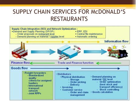 Weaknesses Mba Exles by Mcdonalds Supply Chain Management Best Chain 2018
