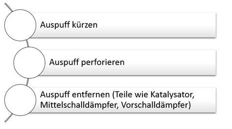 Motorrad Auspuff Bauen Lassen by Auspuff Tunen Was Das Tuning F 252 R Ihr Auto Bringt