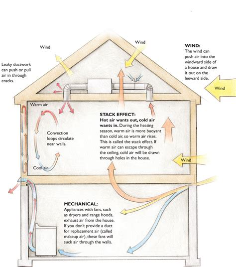 Zero Energy House Plans by Air Leaks Waste Energy And Rot Houses