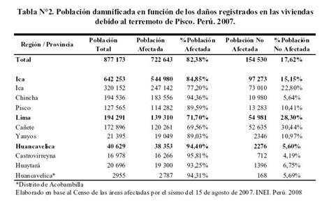 tabla de porcentajes ica tabla de porcentajes ica estimaci 243 n del impacto