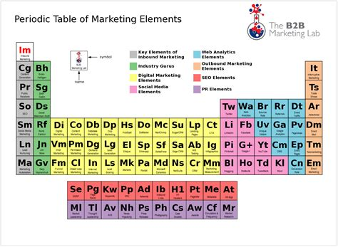 co element periodic table ode to the periodic table kyle cbell