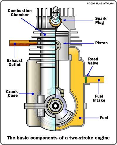 2 stroke engine diagram two stroke basics how two stroke engines work