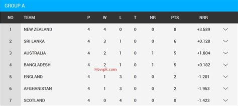 World Cup Point Table by World Cup 2015 Chart New Calendar Template Site