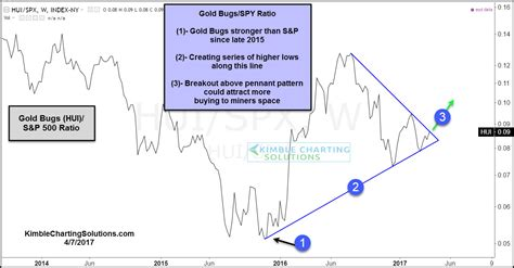 pattern analysis quiz gold stocks look bullish investing com