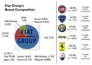 Fiat Chrysler Brands Italy 2012 Year Analysis Fiat S World