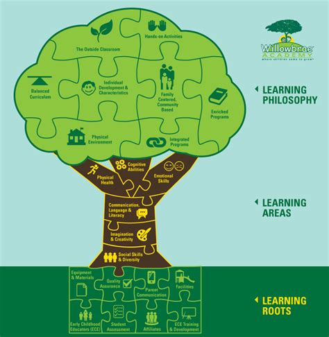 learning tree the learning tree