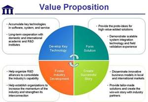 value proposition career