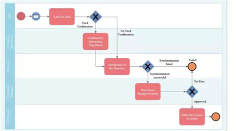 free process flow diagram software is there a or free software to draw process
